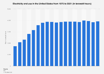 Electricity end use in the U.S. 1975-2017