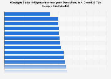 Günstigste deutsche Städte für Eigentumswohnungen 2017