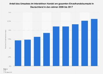 Anteil des interaktiven Handels am Einzelhandelsumsatz in Deutschland bis 2017