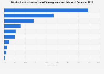 U.S government debt holders distribution 2018