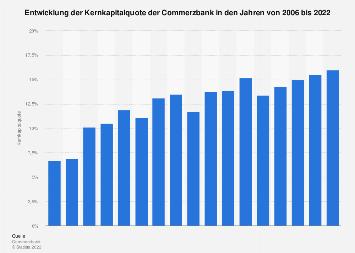 Kernkapitalquote der Commerzbank bis 2018