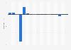 Ergebnis je Aktie der Commerzbank bis 2017