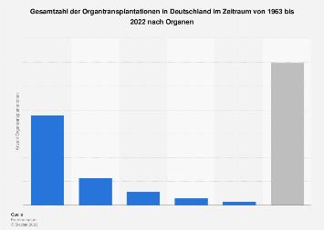 Gesamtzahl der Organtransplantationen in Deutschland nach Organen bis 2018
