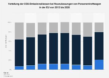 Entwicklung der CO2-Emissionen von Neuwagen in der EU bis 2017
