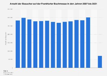 Besucher auf der Frankfurter Buchmesse bis 2017