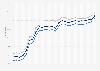 Motor fuel - retail prices in Alaska 2009-2011