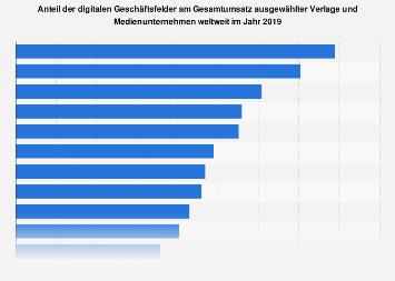 Digitaler Umsatzanteil ausgewählter Medienunternehmen weltweit 2018