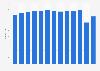 Anzahl der Beherbergungsbetriebe in Berlin bis 2018