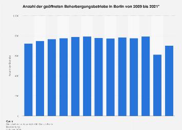 Anzahl der Beherbergungsbetriebe in Berlin bis 2017