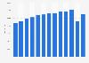 Anzahl der Betten in Beherbergungsbetrieben in Berlin bis 2017