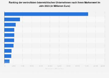 Wertvollste österreichische Marken nach Markenwert 2018