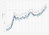 Motor fuel - retail prices in Illinois 2009-2011