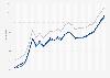 Motor fuel - retail prices in Iowa 2009-2011