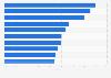Höhe der Ausbildungsquote von Werften in Deutschland 2014