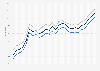 Motor fuel - retail prices in Louisiana 2009-2011