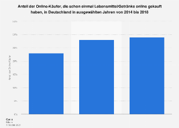Umfrage zum Online-Einkauf von Lebensmitteln und Getränken in Deutschland bis 2018