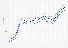 Motor fuel - retail prices in Massachusetts 2009-2011