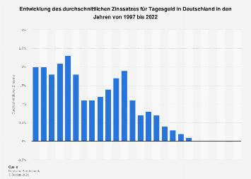 Entwicklung des Zinssatzes für Tagesgeld in Deutschland bis 2017