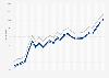 Motor fuel - retail prices in Minnesota 2009-2011