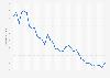 Entwicklung des Zinssatzes für Termingeld in Deutschland bis 2017