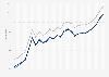 Motor fuel - retail prices in Nebraska 2009-2011