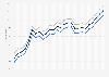 Motor fuel - retail prices in North Carolina 2009-2011
