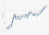 Motor fuel - retail prices in Ohio 2009-2011