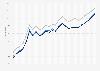 Motor fuel - retail prices in South Dakota 2009-2011