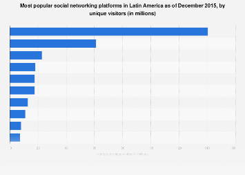 Most visited social networks in Latin America 2015