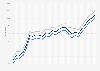 Motor fuel - retail prices in Vermont 2009-2011