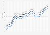 Motor fuel - retail prices in Virginia 2009-2011