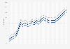 Motor fuel - retail prices in West Virginia 2009-2011