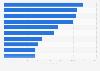 Bruttovolumen von Bewegtbild-Kampagnen im Internet im 2. Quartal 2011