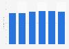 Japan - forecasted vehicle production 2010-2015