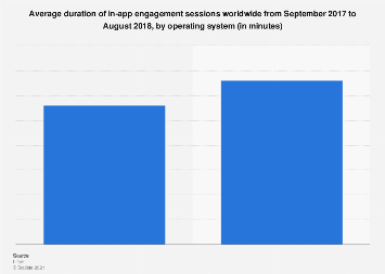 Average mobile app session length 2015, by category