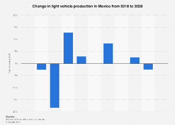 Mexico: light vehicle production 2011-2020