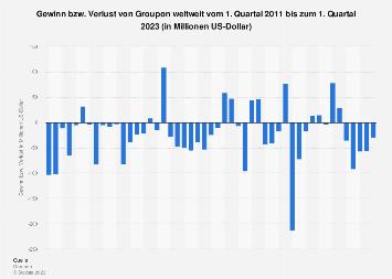 Gewinn bzw. Verlust von Groupon weltweit bis zum 4. Quartal 2017