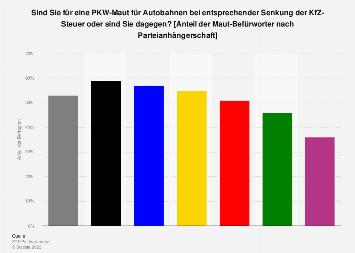 Meinung zur Einführung einer PKW-Maut mit Ausgleich für deutsche Autofahrer 2016