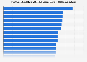 National Football League teams by cost of game experience (Fan Cost Index) 2018