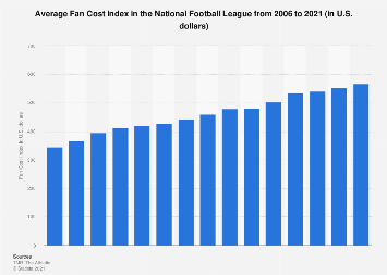 Average Fan Cost Index of NFL teams 2006-2016