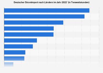 Strom - Deutscher Import nach Ländern 2017