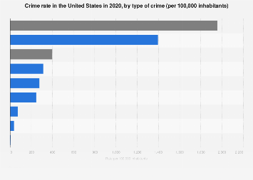 United States crime rate 2016 by type of crime