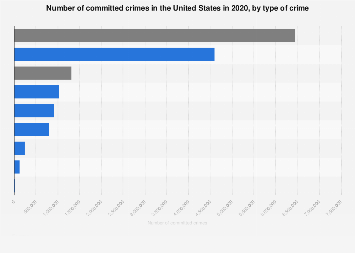 Committed crimes in the U S  in 2017, by type of crime