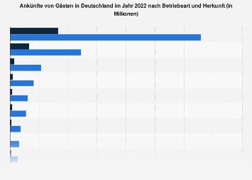 Gästeankünfte in Deutschland nach Betriebsart und Herkunft 2016