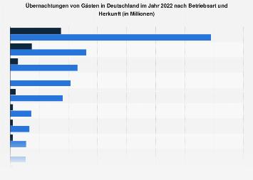 Gästeübernachtungen in Deutschland nach Betriebsart und Herkunft 2017