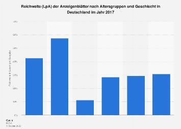 Reichweite der Anzeigenblätter nach Altersgruppen und Geschlecht 2017
