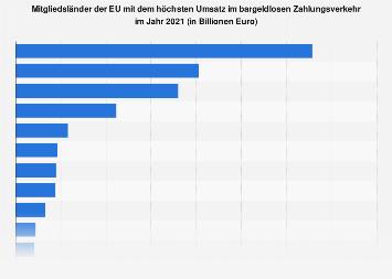 EU-Länder mit dem höchsten Umsatz im bargeldlosen Zahlungsverkehr 2017