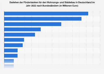 Darlehen der Förderbanken für den Wohnungs- und Städtebau 2016 nach Bundesländern
