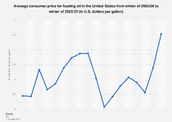 Winter Heating Oil Prices U S 2021 Statista