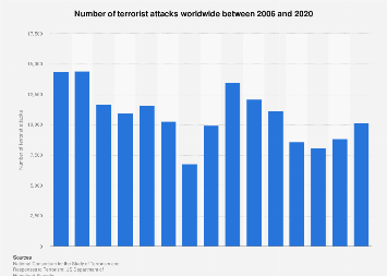 Terrorism - number of attacks worldwide 2006-2017
